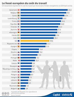 La France, cinquième pays européen où le coût du travail est le plus ... - Capital.fr | Le travail en Europe | Scoop.it