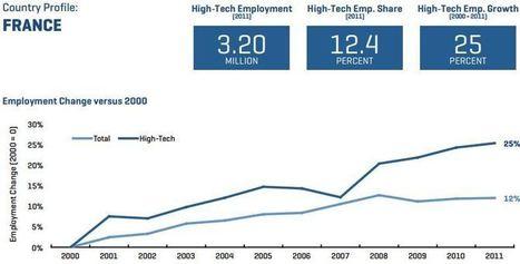 Étude : comment le numérique crée de l'emploi en Europe - blog-emploi.com | Internet e-commerce | Scoop.it
