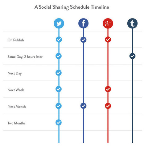 3 Techniques That Will Double Your Social Media Content With Half the Effort | Social Media Marketing | Scoop.it