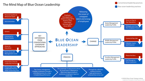 The Mind Map of Blue Ocean Leadership | Talent Management | Scoop.it