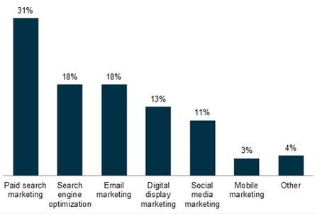 Le marché du Search Marketing (étude) - Abondance | Marketing | Scoop.it