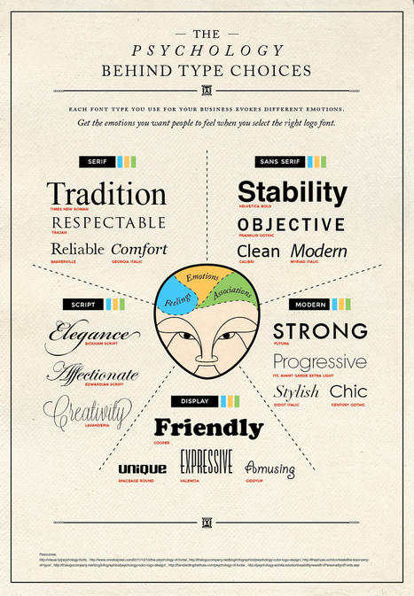 A Pro Designer Shares the Psychology of Font Choices | Writing for Social Media | Scoop.it