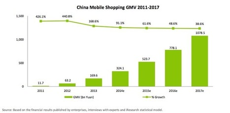 Resonance | China mobile commerce grew by over 168% last year. | China Digital | Scoop.it