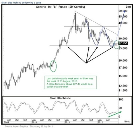 KWN - Special Friday Gold & Silver 'Chart Mania'   Gold and What Moves it.   Scoop.it