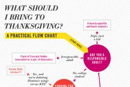 Flow Chart | 8 Kinds of IG | Scoop.it