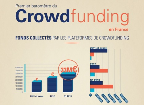 1er Baromètre du Crowdfunding en France | ESS - Economie Sociale & Solidaire | Scoop.it