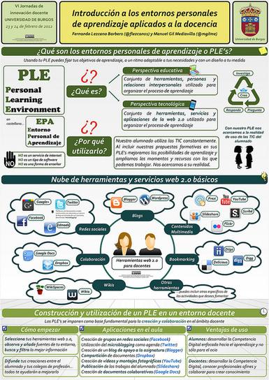 Introducción a los entornos personales de aprendizaje aplicados a la docencia | Mi clase en red | Scoop.it