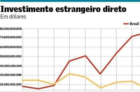 A miragem mexicana, por José Luis Fiori   Engenho Network   Scoop.it