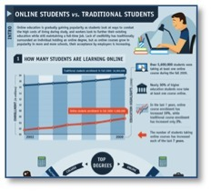 Infographic: Online Students vs. Traditional Students | | Blackboard blogs | Social e-learning network | Scoop.it