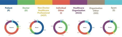 Hashtags to Access Health Information | Social Health on line | Scoop.it