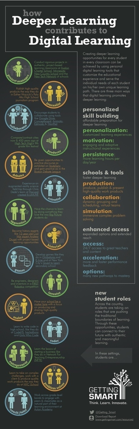15 Ways Digital Learning Can Lead To Deeper Learning - Edudemic | Learning With Web 2.0 Tools & Mobile | Scoop.it