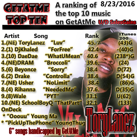 GetAtMe TopTen Tory Lanez LUV is #1 ... #IToldYall #ItsAboutTheMusic | GetAtMe | Scoop.it