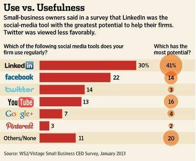 Small Firms: LinkedIn Works, Twitter Doesn't | Designing  service | Scoop.it