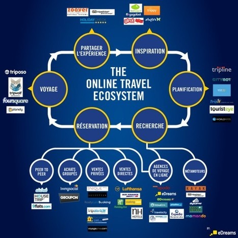 Le Business du Voyage en ligne : comment ca marche ? [infographie] | Tablettes | Scoop.it