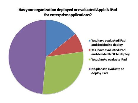 Comment bien utiliser les tablettes tactiles en entreprise ? | RSE | ipad Pro | Scoop.it