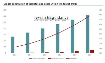 Report: 24M people will use diabetes apps in 2018 | mHealth- Advances, Knowledge and Patient Engagement | Scoop.it
