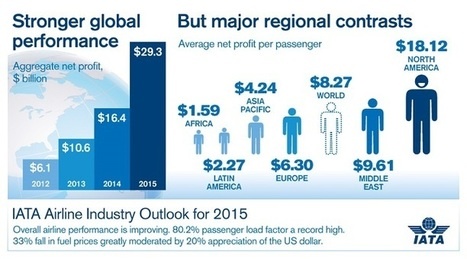 Airline Profitability Strengthens Further  Major Contrasts in Regional Performance | Airline Industry | Scoop.it