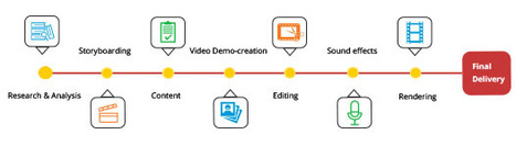 Improving the Learning Experience with High Quality Tutorial Videos | Digital Marketing | Scoop.it