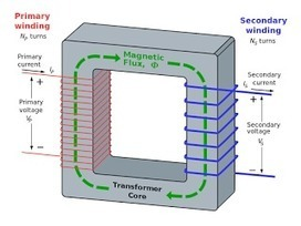 Uses Of Electrical Transformer | B2B | Scoop.it