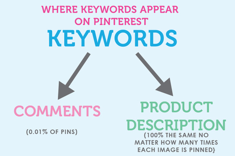 Pinterest Marketing: Why You Shouldn't Bother Tracking Keywords | Pinterest | Scoop.it