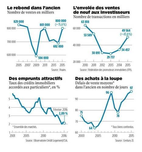 Spécial immobilier : le retour des acheteurs | L'actualité de l'immobilier | Scoop.it
