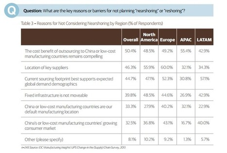 Tech supply chain nearshoring interest spikes | ZDNet | Supply Chain | Scoop.it