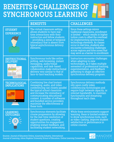 Delivery and Differentiation in Online Education: The Emergence of Synchronous Online Learning | CCC Confer | Scoop.it