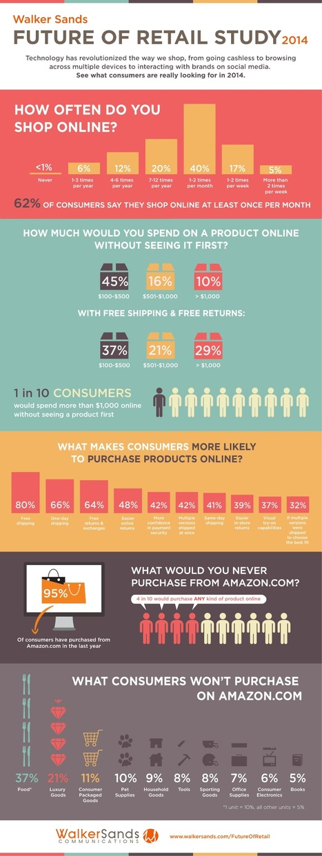 What Will Drive Consumers to Shop Online in 2014 [Infographic] | Learning Happens Everywhere! | Scoop.it