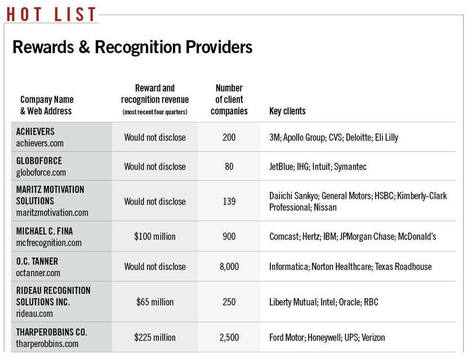Companies Recognizing Importance of Recognition: Rewards & Recognition Providers | Recognition & Reward Compendium | Scoop.it
