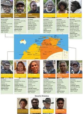 Welcome to ANKAAA | Aboriginal Studies | Scoop.it