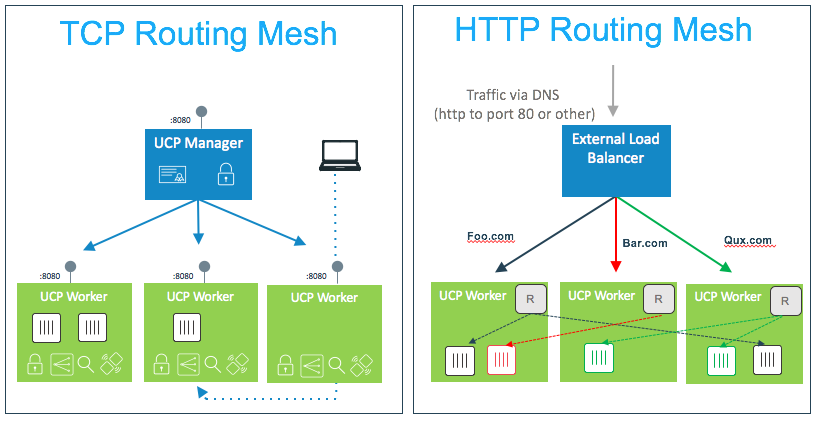 Docker Datacenter Routing Mesh and HTTP Routing Mesh
