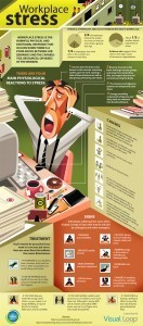 Stress in the Workplace #infographic - Spark Hire | Organisation Development | Scoop.it