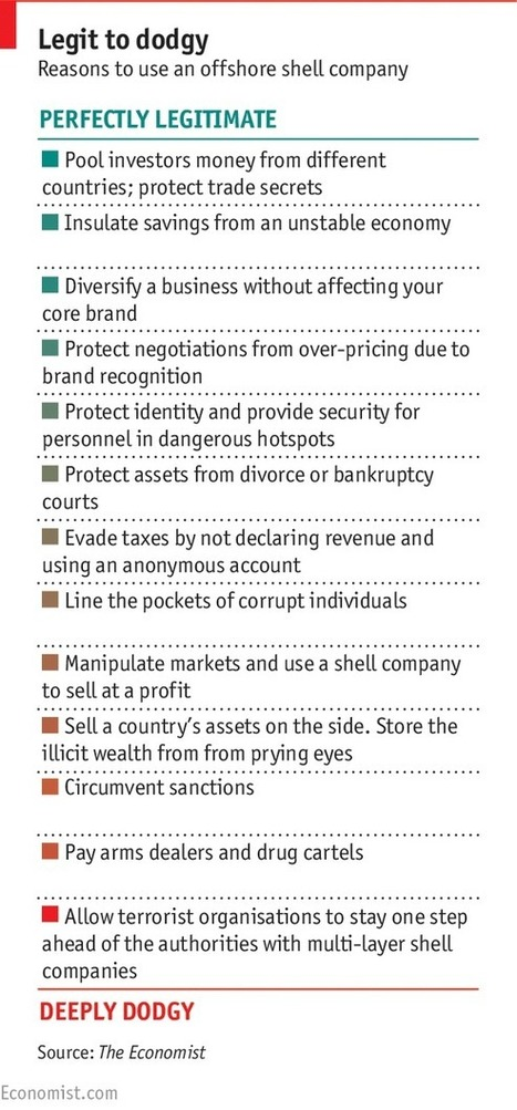 The secretive and morally dubious world of shell companies | Finance, Economics and Management | Scoop.it