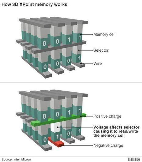 Intel 3D Xpoint, la technologie qui pourrait remplacer à la fois la mémoire RAM et la mémoire de stockage - FrAndroid | Geeks | Scoop.it
