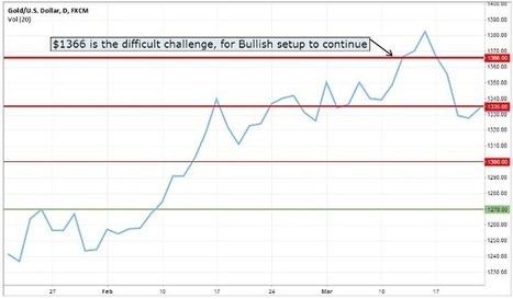 Gold Technical Challenges and Early 2014 Summary - Orca Forex | Gold Technical Challenges and Early 2014 Summary | Scoop.it