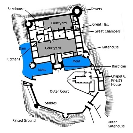Medieval Castle Layout: A Typical Castle Layout | CCW Yr 8 Medieval Europe | Scoop.it