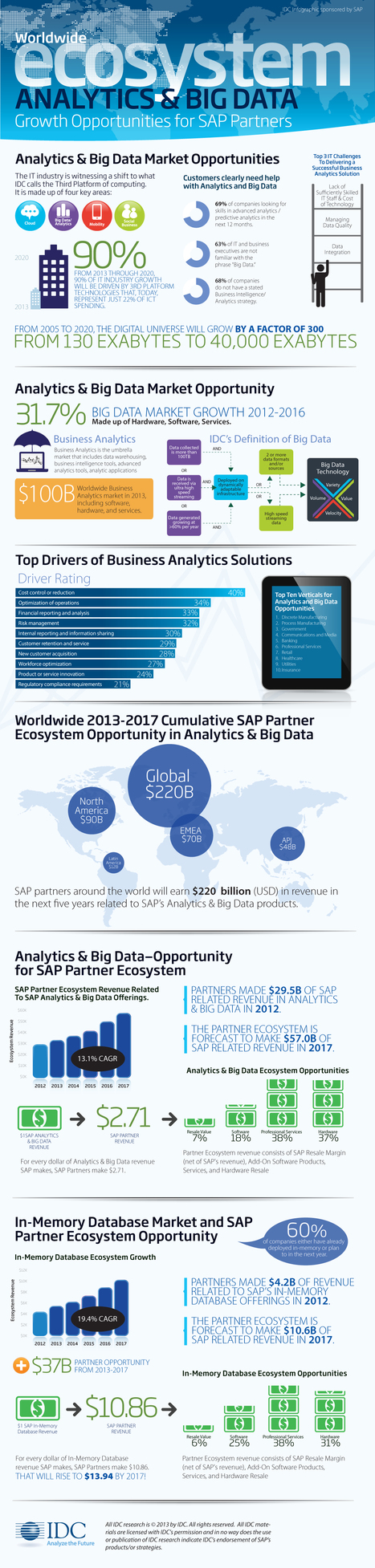 INFOGRAPHIC: Worldwide Big Data Ecosystem | Cloud Central | Scoop.it