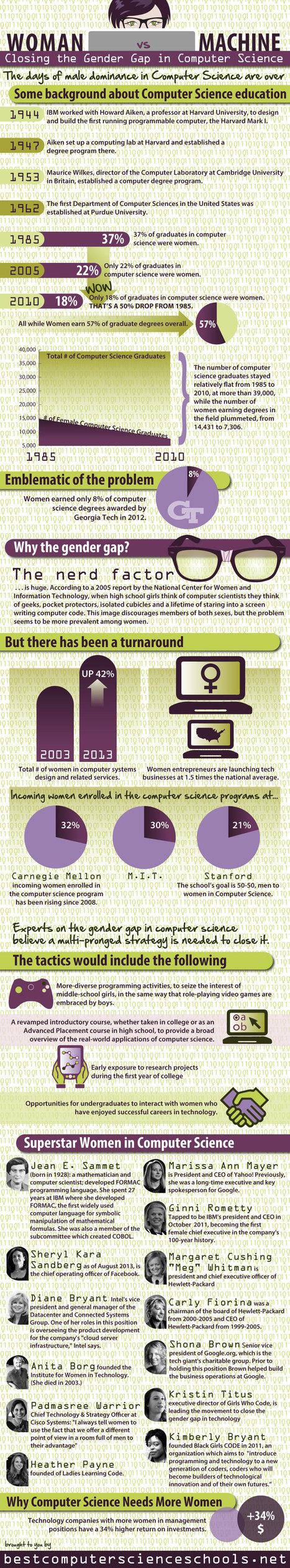 Closing The Gender Gap In Computer Science | Educational Apps & Tools | Scoop.it