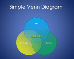 Free 3D Core Sphere Diagram for PowerPoint | high five | Scoop.it