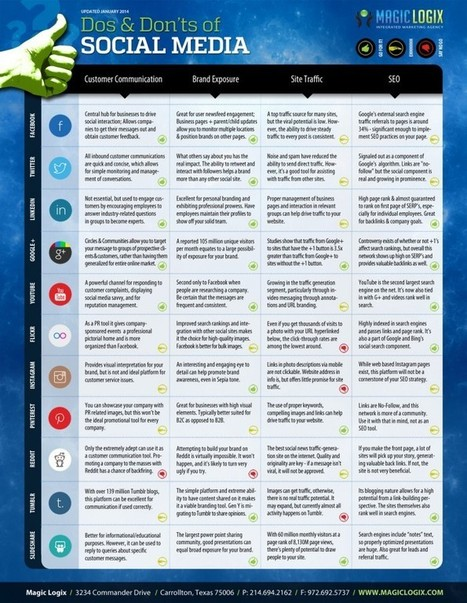 A handy guide to optimize your strategy on 11 social media sites (Infographic) | Curating Information | Scoop.it