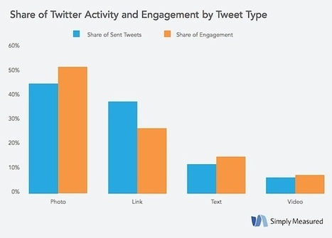 Twitter Benchmark Data From 100 Top Brands   MarketingHits   Scoop.it