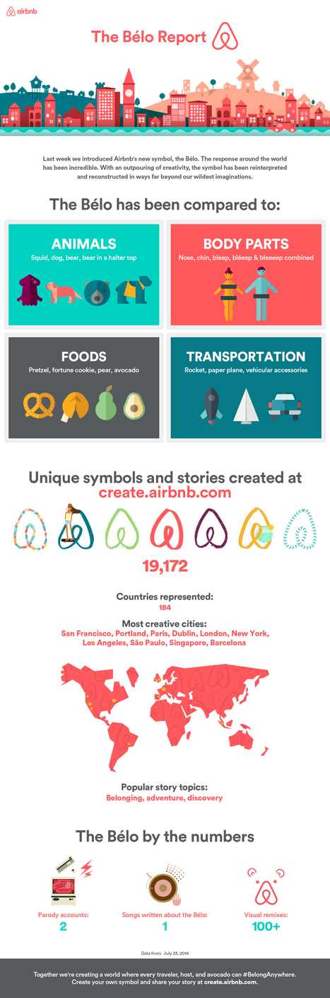 How AirBnb Is Using Content Marketing to Stay on Top — The Content Strategist | Digital Brand Marketing | Scoop.it