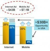 Mary Meeker's latest Internet trends report: Mobile and other disruptions | Digital Publishing | Scoop.it