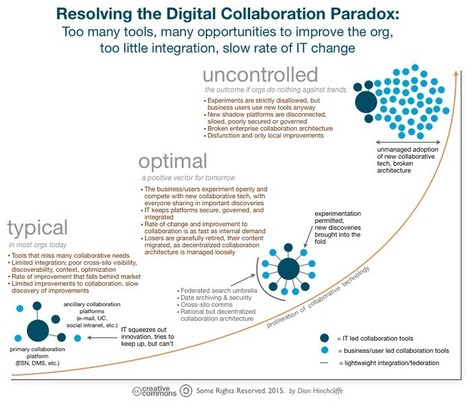 How Organizations Can Address the Challenges of Modern Digital Collaboration   Trends shaping the business landscape   Scoop.it