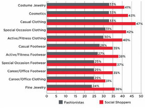 Social Media Influences Fashion Purchases | Influence Marketing Strategy | Scoop.it