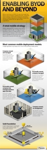 Infographic: The Four Most Common Mobile Deployment Strategies - Forbes | Resources for DNLE for 21st Century | Scoop.it