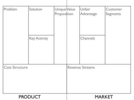 Business Model Canvas: A Great Way to Plan Your Campaign - CrowdClan | Keller Williams Urbain | Scoop.it