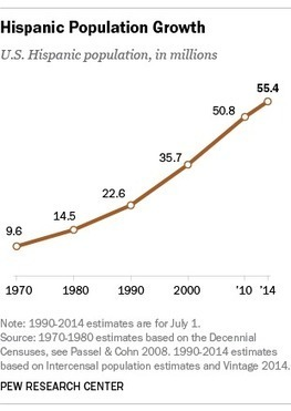 Hispanic population reaches record 55 million, but growth has cooled | Aprendiendo a Distancia | Scoop.it