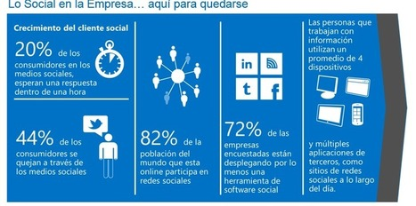 Redes Sociales Corporativas: la clave | Inteligencia Colectiva | Scoop.it
