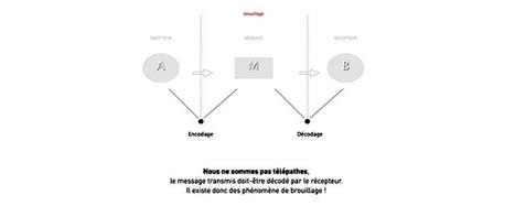 Culture RP » La sémiologie par Elodie Mielczareck | Marketing, communication and media trends in 2013 | Scoop.it